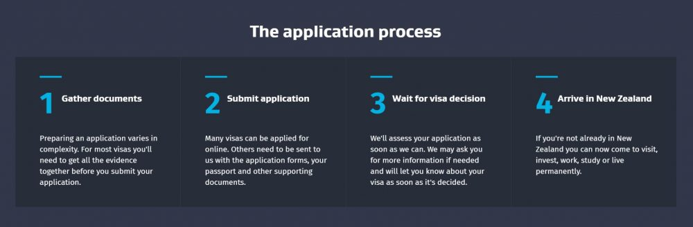 New Zealand Visa Application Process